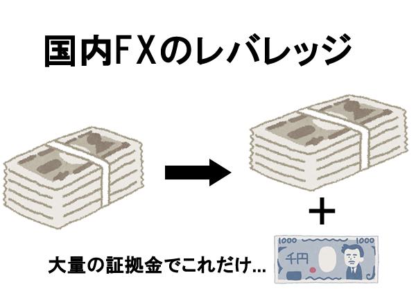 国内FXのレバレッジ