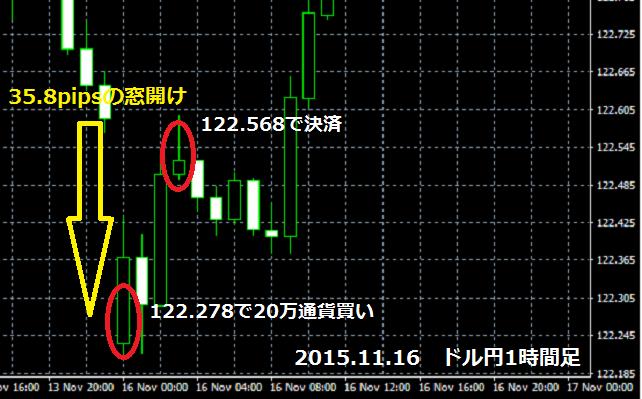 2015年11月16日のドル円チャート