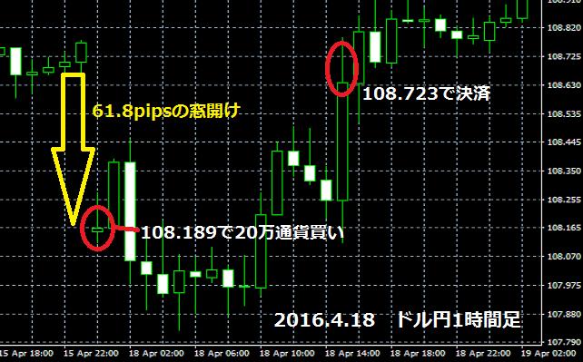 2016年4月18日のドル円チャート