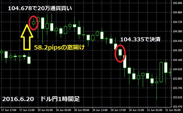 2016年6月20日のドル円チャート
