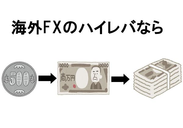 海外FXのハイレバレッジ