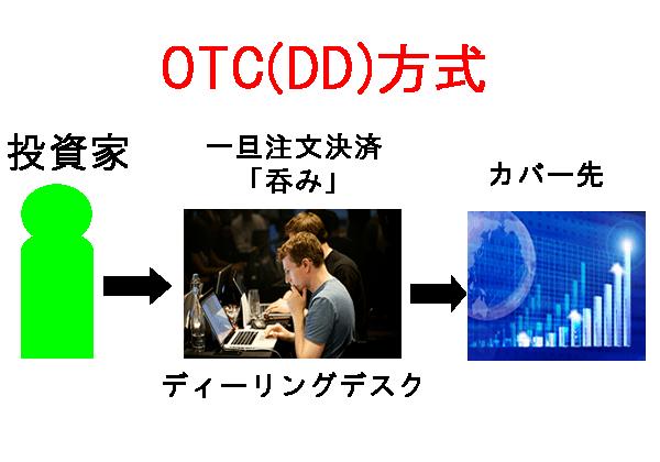 OTC方式