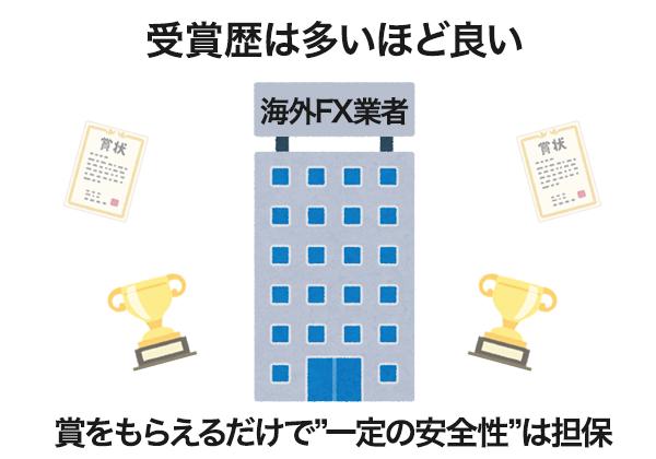 受賞歴が多いほど数多くの企業に一定の信頼を置かれた海外FX業者ということになる